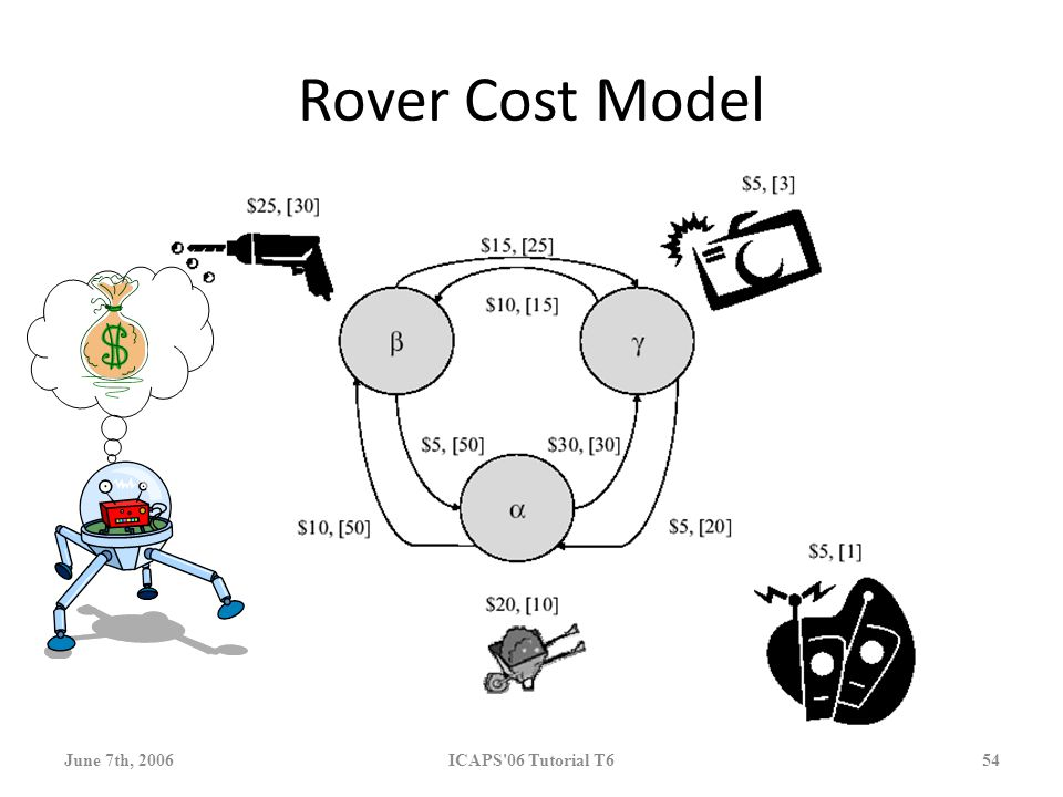 June 7th, 2006 ICAPS 06 Tutorial T6 54 Rover Cost Model