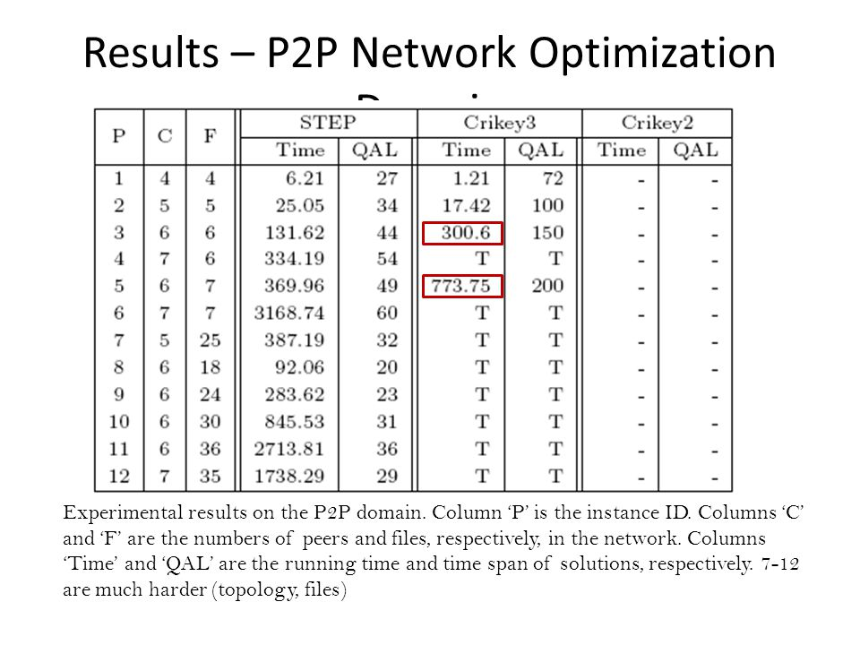 Results – P2P Network Optimization Domain Experimental results on the P2P domain.