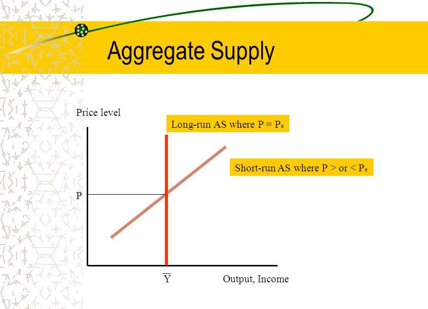 Shift in Aggregate Demand Output, Income Price level Y P1P1 AD 1 AD 2 P2P2 Y1Y1 SRAS 1 SRAS 2 P3P3 Long-run AS A B C