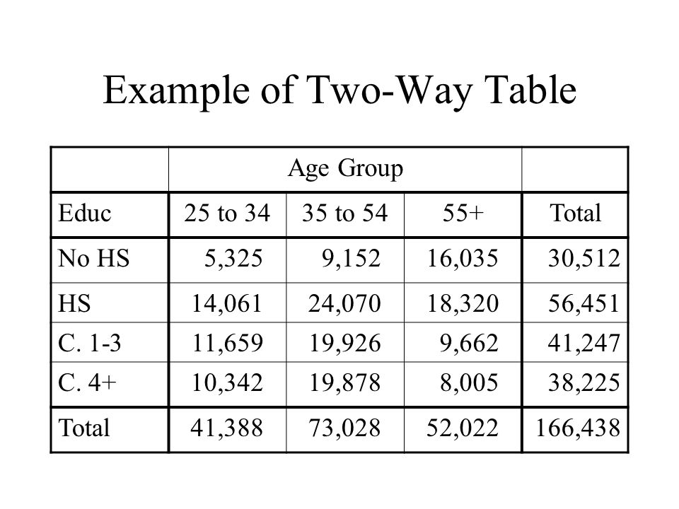 Example of Two-Way Table Age Group Educ25 to 3435 to 5455+Total No HS 5,325 9,15216,03530,512 HS14,06124,07018,32056,451 C. 1-311,65919,926 9,66241,24
