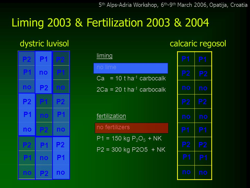 5 th Alps-Adria Workshop, 6 th -9 th March 2006, Opatija, Croatia Liming & P fertilization impact on soil pH: no lime 10 t ha -1 20 t ha -1