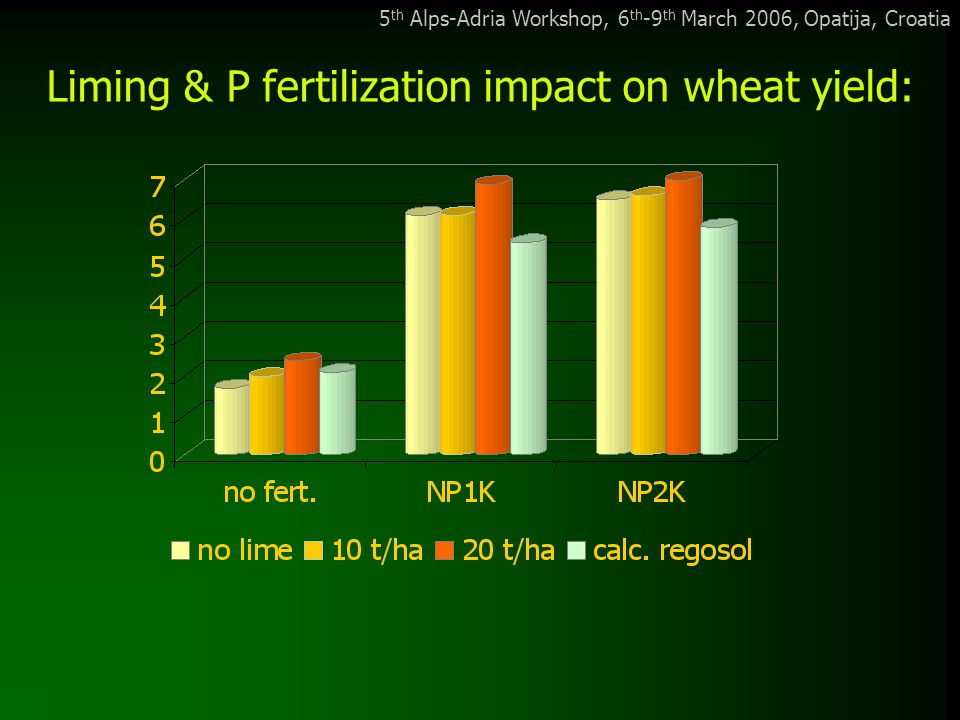 5 th Alps-Adria Workshop, 6 th -9 th March 2006, Opatija, Croatia Liming & P fertilization impact on wheat yield: