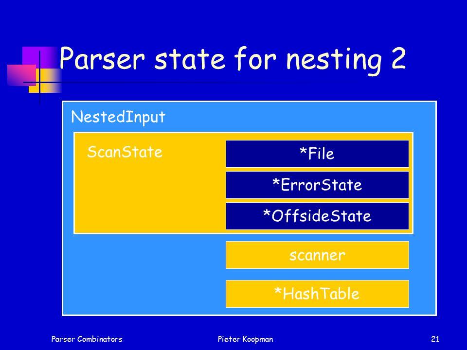 Parser CombinatorsPieter Koopman21 Parser state for nesting 2 NestedInput *File *ErrorState *OffsideState ScanState scanner *HashTable