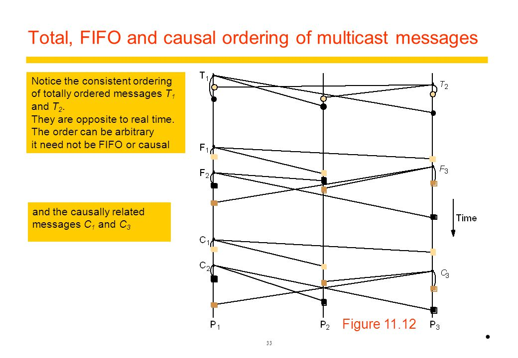 Limitation of Causal Broadcast Causal broadcast does not impose any order on unrelated messages.