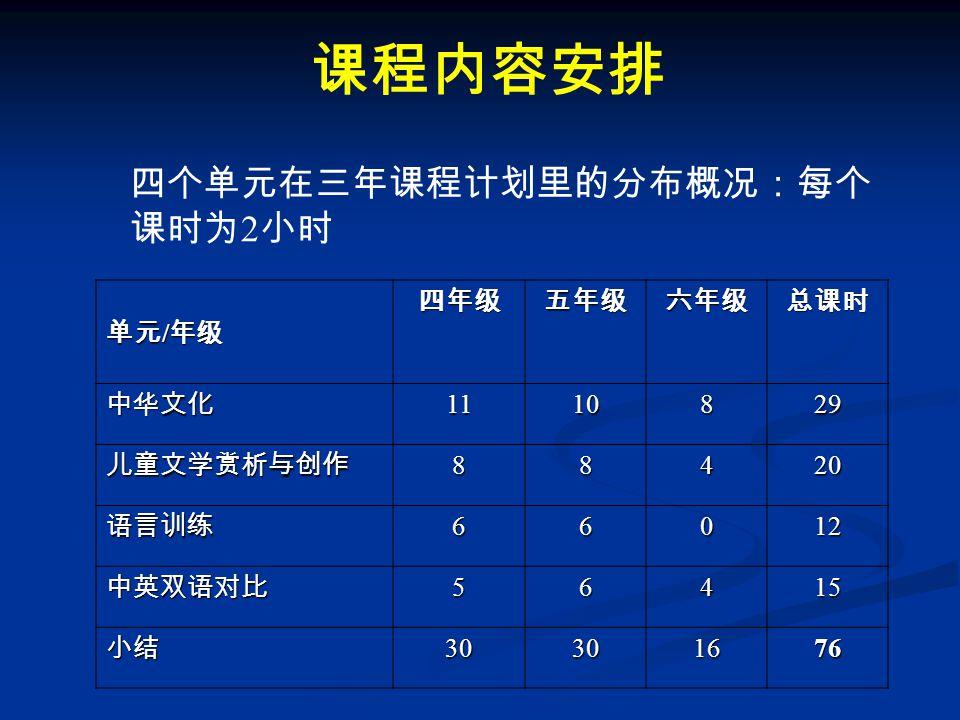 课程内容安排 四个单元在三年课程计划里的分布概况:每个 课时为 2 小时 单元 / 年级 四年级五年级六年级总课时 中华文化1110829 儿童文学赏析与创作88420 语言训练66012 中英双语对比56415 小结30301676