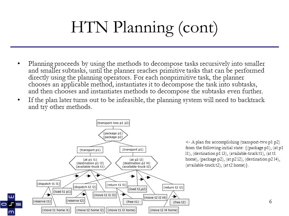 6 HTN Planning (cont) Planning proceeds by using the methods to decompose tasks recursively into smaller and smaller subtasks, until the planner reaches primitive tasks that can be performed directly using the planning operators.