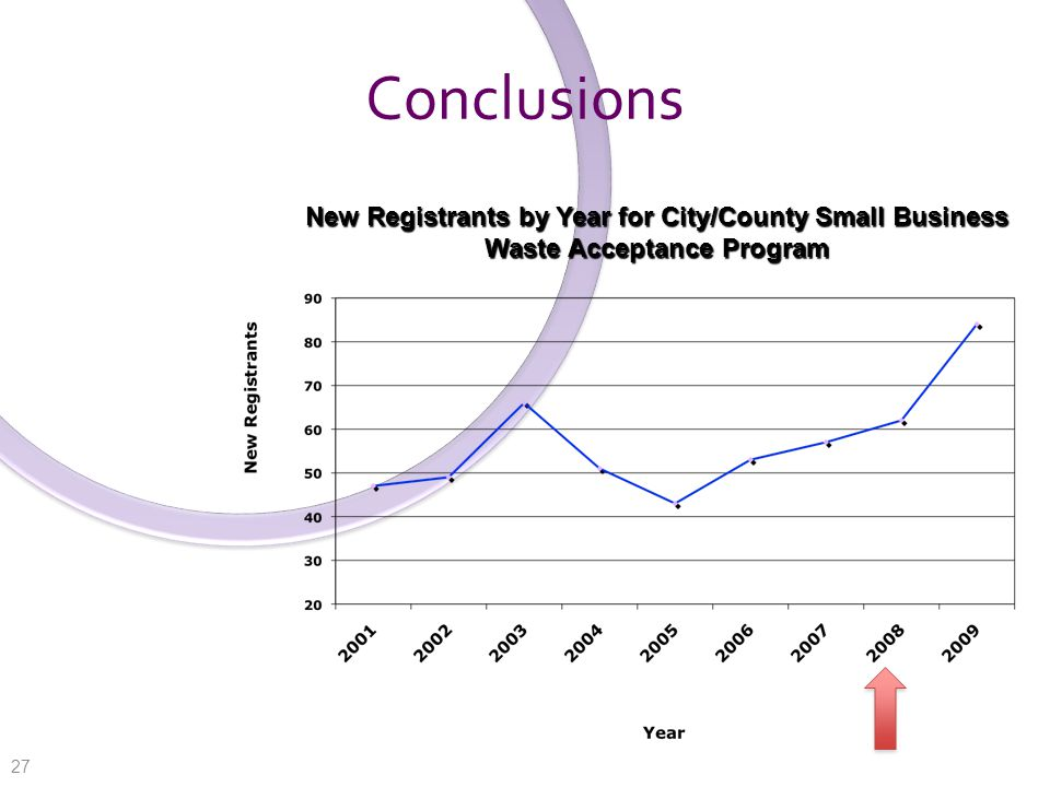 Conclusions New Registrants by Year for City/County Small Business Waste Acceptance Program 27
