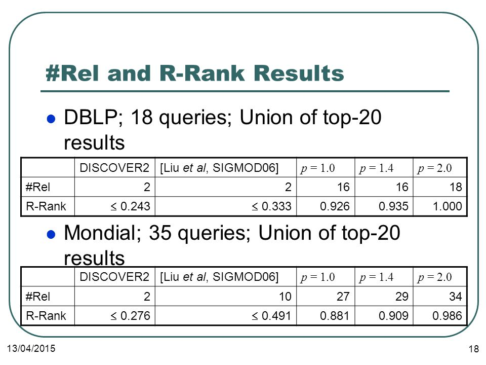 13/04/ #Rel and R-Rank Results DBLP; 18 queries; Union of top-20 results Mondial; 35 queries; Union of top-20 results DISCOVER2[Liu et al, SIGMOD06] p = 1.0p = 1.4p = 2.0 #Rel R-Rank   DISCOVER2[Liu et al, SIGMOD06] p = 1.0p = 1.4p = 2.0 #Rel R-Rank  