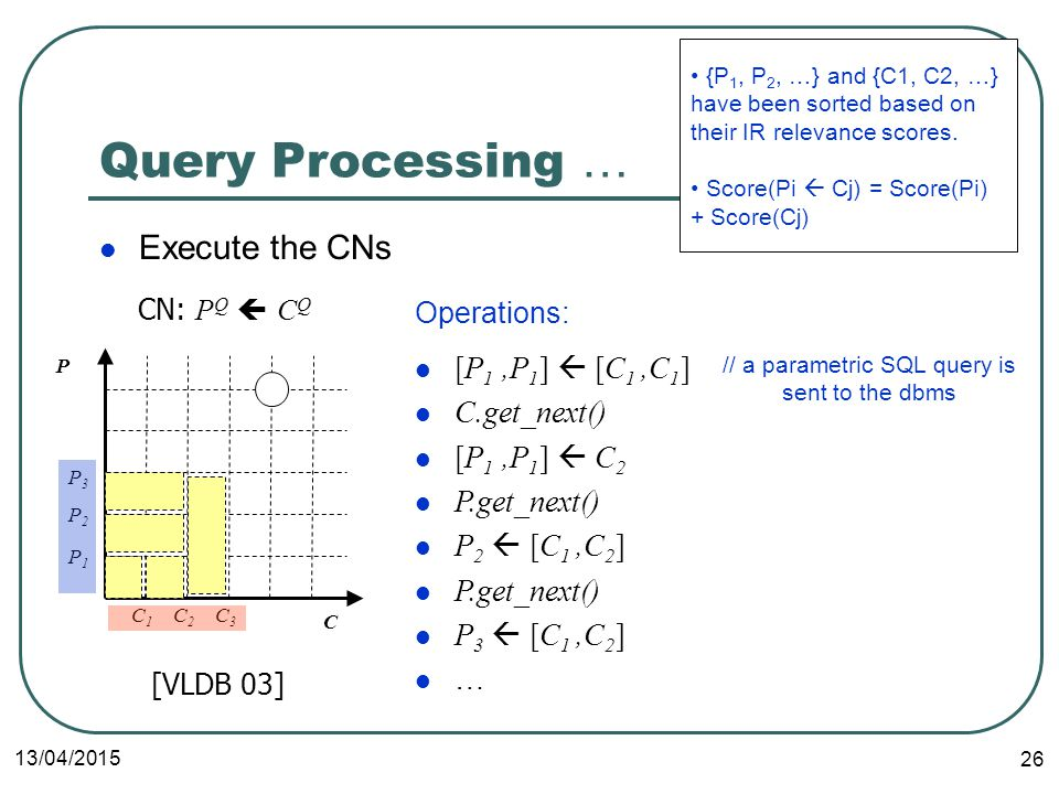 13/04/ Query Processing … Execute the CNs CN: P Q  C Q C P C1C1 C2C2 C3C3 P1P1 P2P2 P3P3 [P 1,P 1 ]  [C 1,C 1 ] C.get_next() [P 1,P 1 ]  C 2 P.get_next() P 2  [C 1,C 2 ] P.get_next() P 3  [C 1,C 2 ] … [VLDB 03] Operations: {P 1, P 2, …} and {C1, C2, …} have been sorted based on their IR relevance scores.