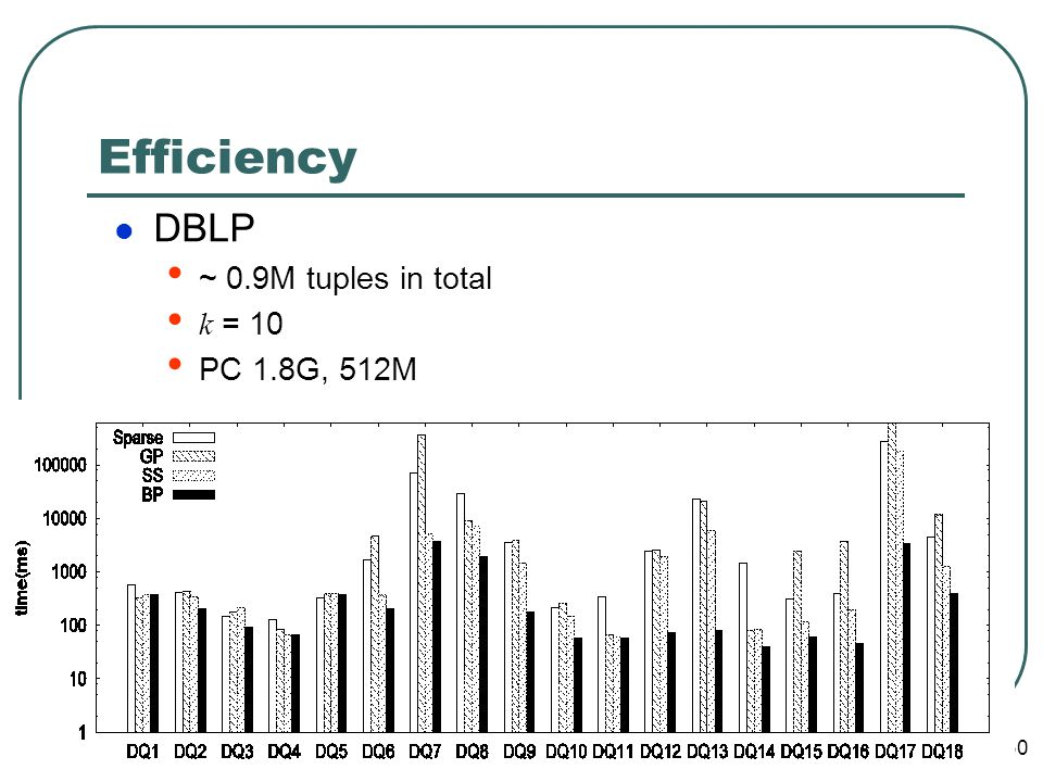 13/04/ Efficiency DBLP ~ 0.9M tuples in total k = 10 PC 1.8G, 512M