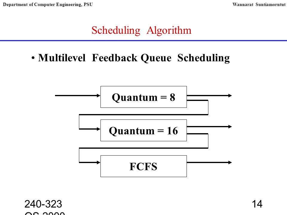 240-323 OS,2000 14 Department of Computer Engineering, PSUWannarat Suntiamorntut Scheduling Algorithm Multilevel Feedback Queue Scheduling Quantum = 8 Quantum = 16 FCFS