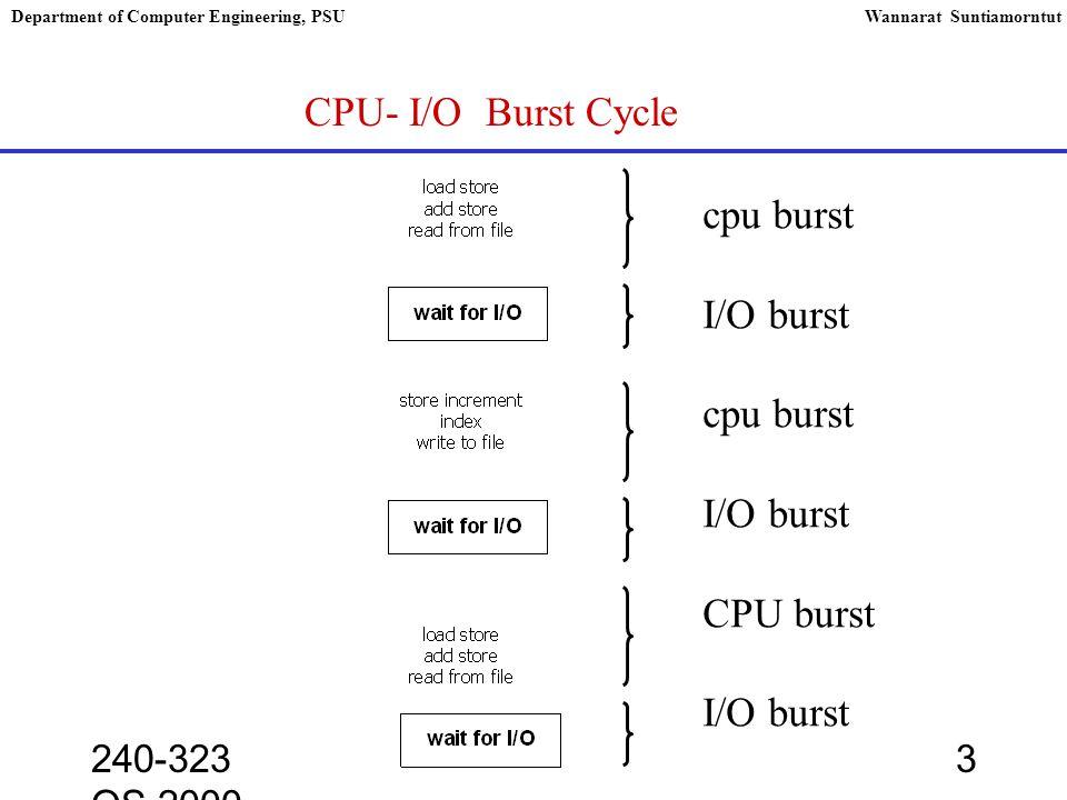 240-323 OS,2000 14 Department of Computer Engineering, PSUWannarat Suntiamorntut Scheduling Algorithm Multilevel Feedback Queue Scheduling Quantum = 8 Quantum = 16 FCFS