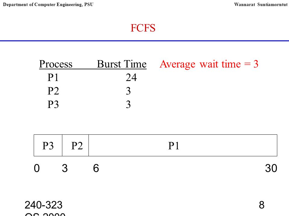 240-323 OS,2000 9 Department of Computer Engineering, PSUWannarat Suntiamorntut Scheduling Algorithm Shortest-Job-First Scheduling mange with SJF, minimum average wait time ProcessBurst Time P16 P28 P37 P43 0 3 9 1624 P4 P1 P3 P2 Average wait time = 7