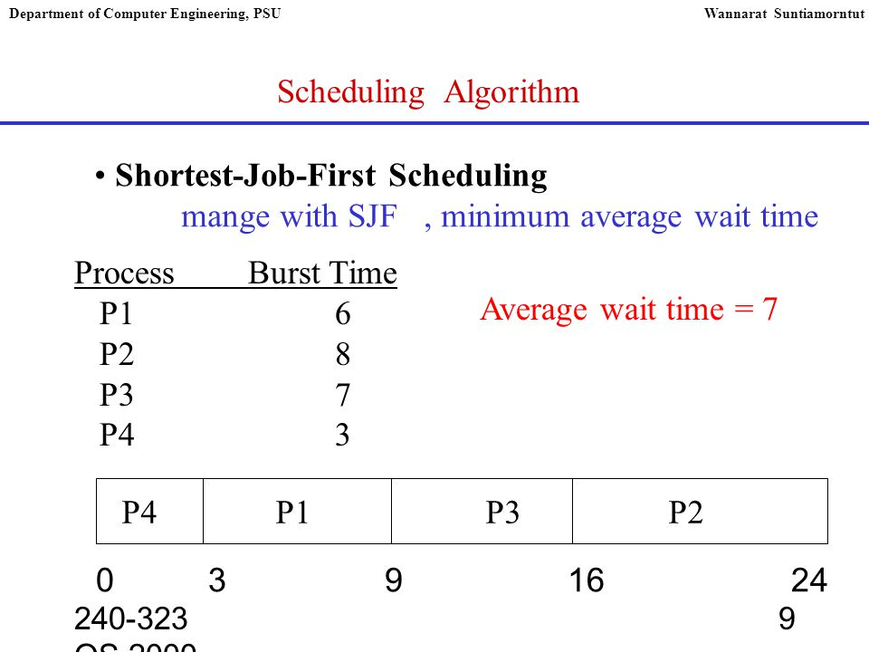 240-323 OS,2000 9 Department of Computer Engineering, PSUWannarat Suntiamorntut Scheduling Algorithm Shortest-Job-First Scheduling mange with SJF, minimum average wait time ProcessBurst Time P16 P28 P37 P43 0 3 9 1624 P4 P1 P3 P2 Average wait time = 7