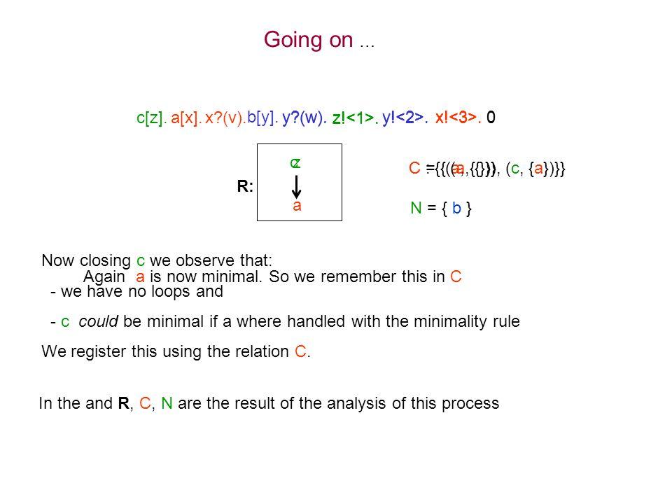 c[z].a[x].x?(v). y?(w). z!. y!.x!. 0 z b[y]. y?(w).