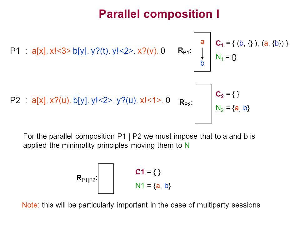 P1 : a[x]. x. b[y]. y?(t). y!. x?(v).