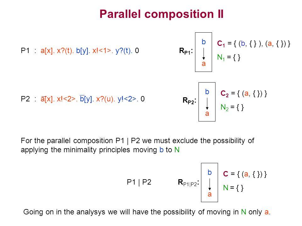 P1 : a[x]. x?(t). b[y]. x!. y?(t).
