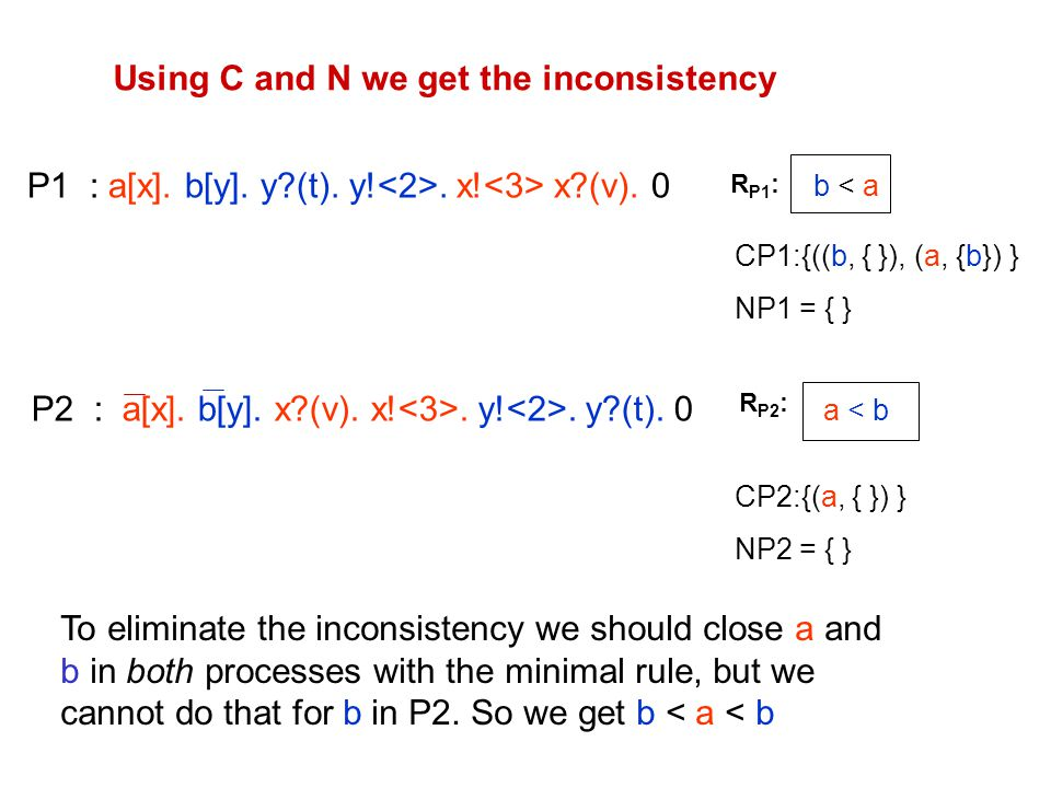 Using C and N we get the inconsistency P1 : a[x]. b[y].