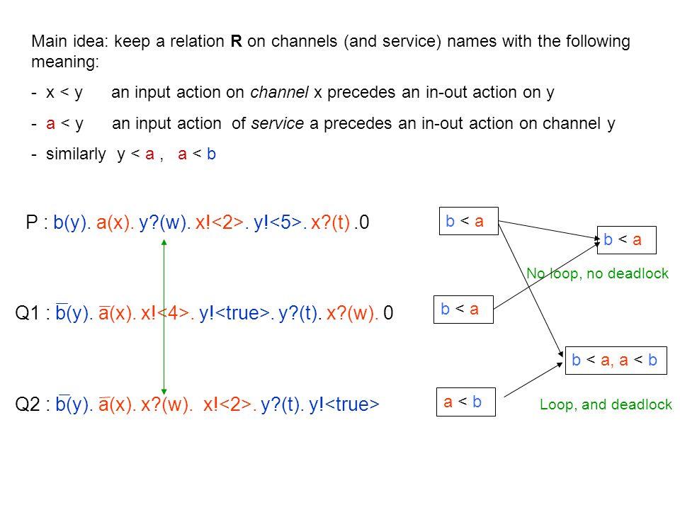 P : b(y). a(x). y?(w). x!. y!. x?(t).0 b < a Q1 : b(y).