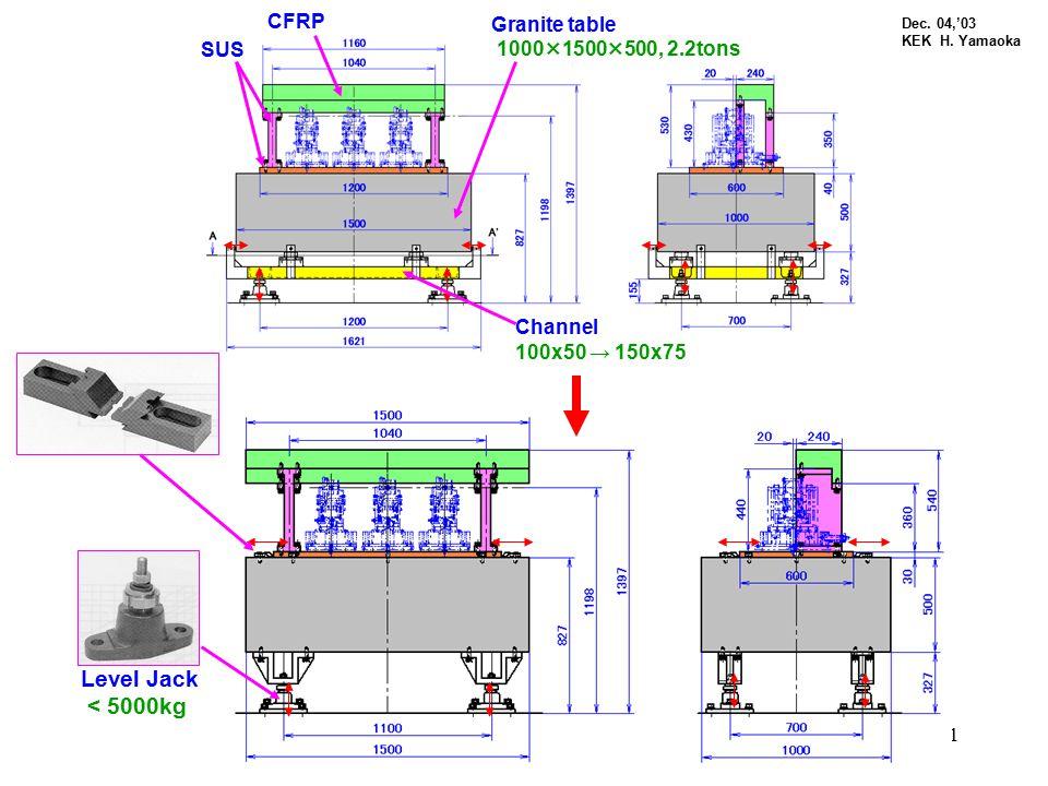 1 Granite table 1000×1500×500, 2.2tons CFRP SUS Channel 100x50 → 150x75 Level Jack < 5000kg Dec. 04,'03 KEK H. Yamaoka