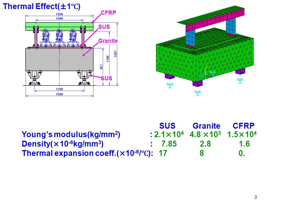 3 Thermal Effect(±1 ℃ ) CFRP SUS Granite SUS SUS Granite CFRP Young's modulus(kg/mm 2 ) : 2.1×10 4 4.8 ×10 3 1.5×10 4 Density(×10 -6 kg/mm 3 ) : 7.85