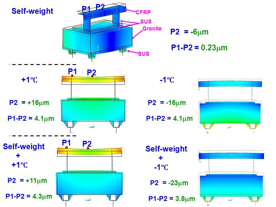 4 P2 = -6  m P1 P2 P1-P2 = 0.23  m Self-weight P1 P2 P2 = +11  m P1-P2 = 4.3  m Self-weight + +1 ℃ P2 = -23  m P1-P2 = 3.8  m Self-weight + -1 ℃