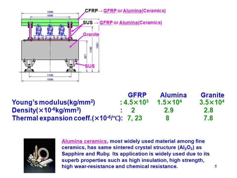 5 CFRP→ GFRP or Alumina(Ceramics) SUS Granite SUS → GFRP or Alumina(Ceramics) GFRP Alumina Granite Young's modulus(kg/mm 2 ) : 4.5×10 3 1.5×10 4 3.5×1