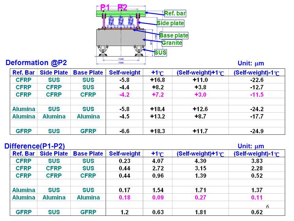 6 Deformation @P2 Difference(P1-P2) Side plate SUS Granite Base plate Ref. bar Unit:  m P1P2