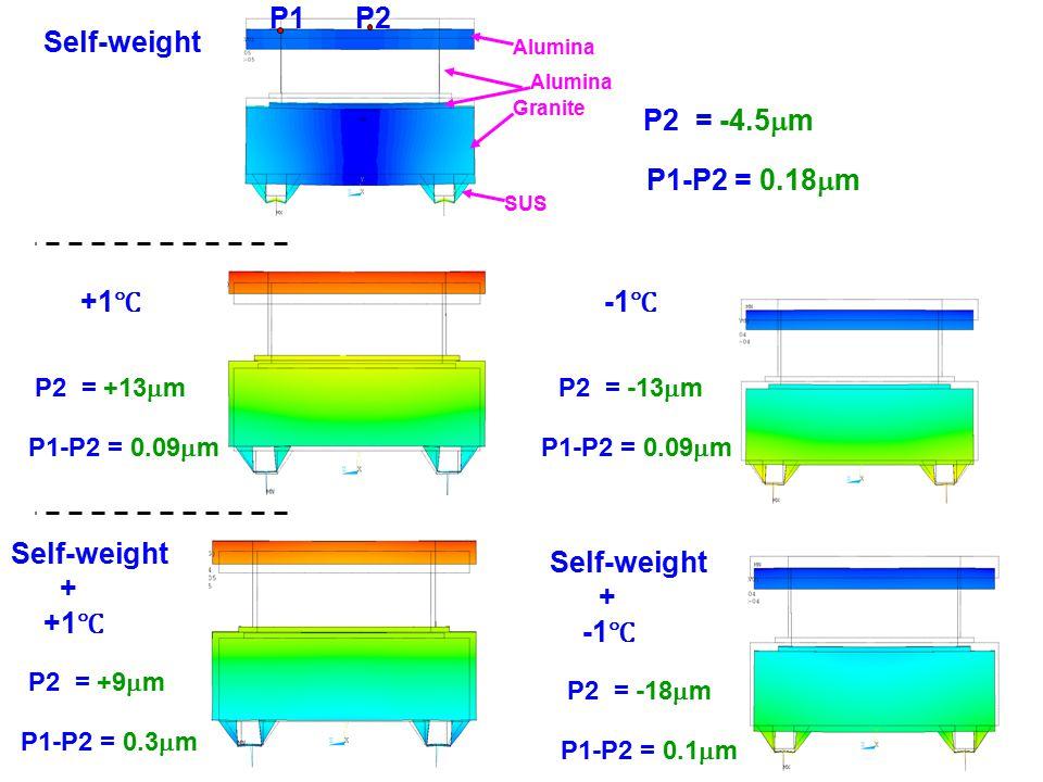 7 P2 = -4.5  m P1P2 P1-P2 = 0.18  m P2 = +13  m P1-P2 = 0.09  m P2 = +9  m P1-P2 = 0.3  m Self-weight +1 ℃ Self-weight + +1 ℃ P2 = -18  m P1-P2