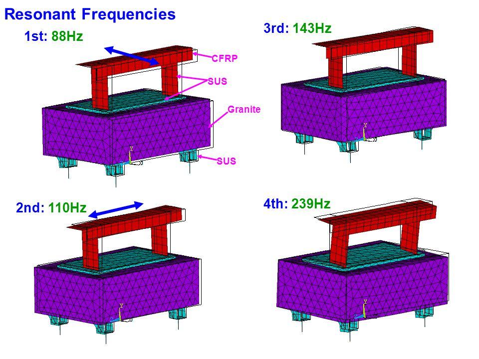 8 Resonant Frequencies 2nd: 110Hz 3rd: 143Hz 4th: 239Hz 1st: 88Hz CFRP SUS Granite SUS