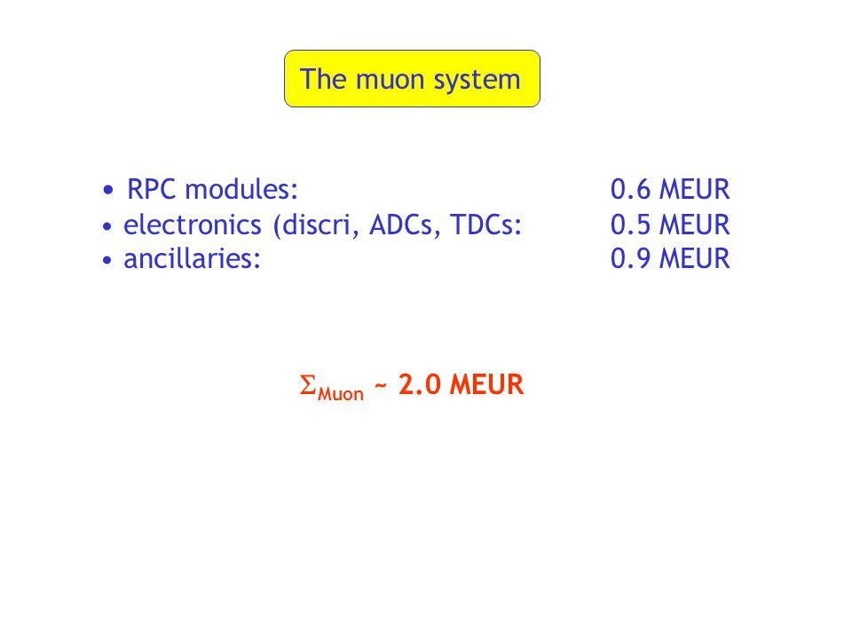 The muon system RPC modules: 0.6 MEUR electronics (discri, ADCs, TDCs:0.5 MEUR ancillaries:0.9 MEUR  Muon ~ 2.0 MEUR