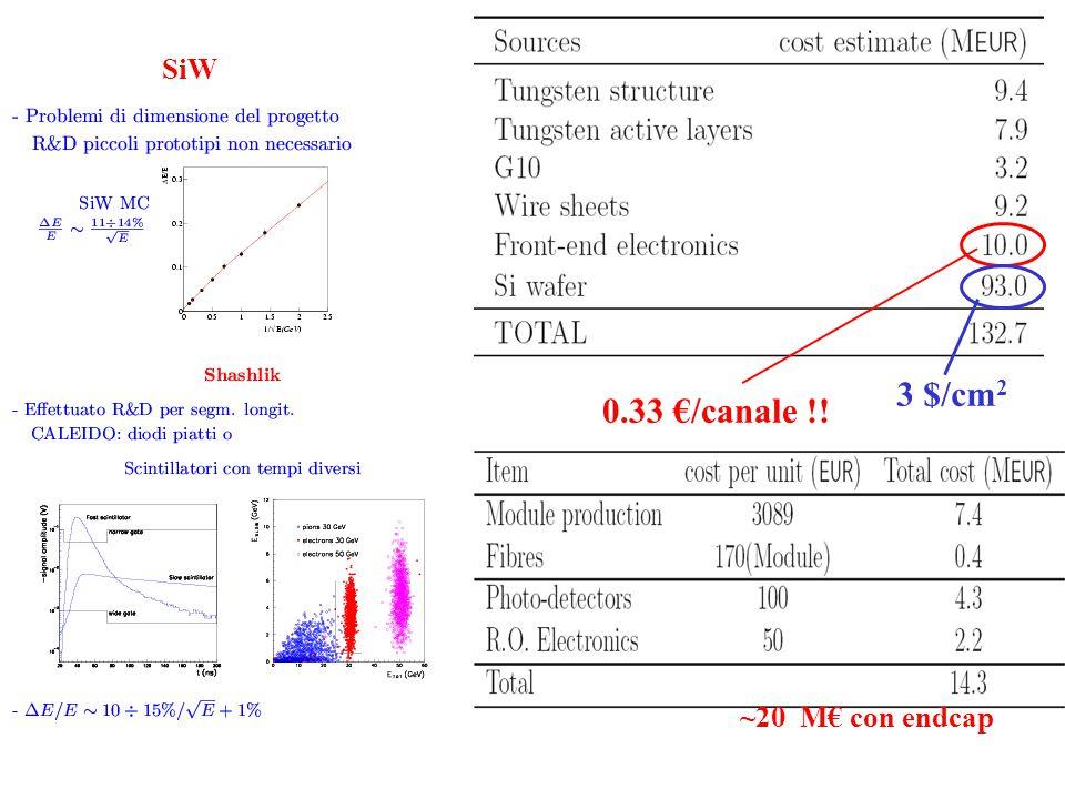 SiW 0.33 €/canale !! ~20 M€ con endcap 3 $/cm 2