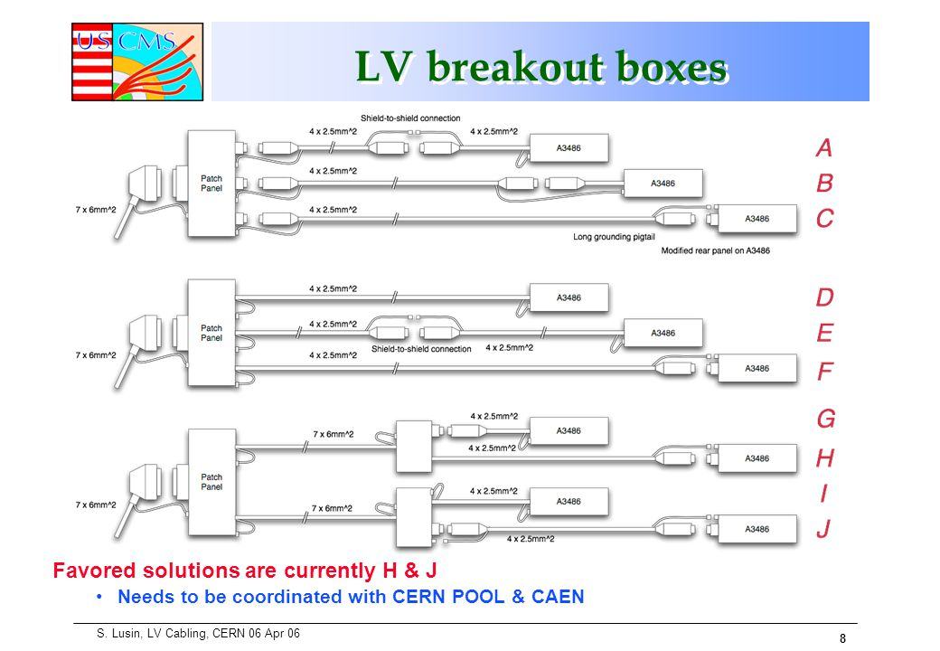 8 S. Lusin, LV Cabling, CERN 06 Apr 06 LV breakout boxes Favored solutions are currently H & J Needs to be coordinated with CERN POOL & CAEN