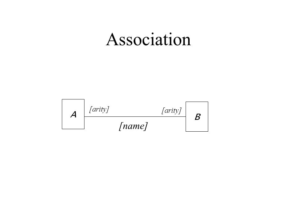 Association [name] A B [arity]
