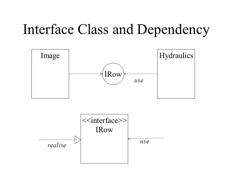 Interface Class and Dependency IRow ImageHydraulics use > IRow use realise