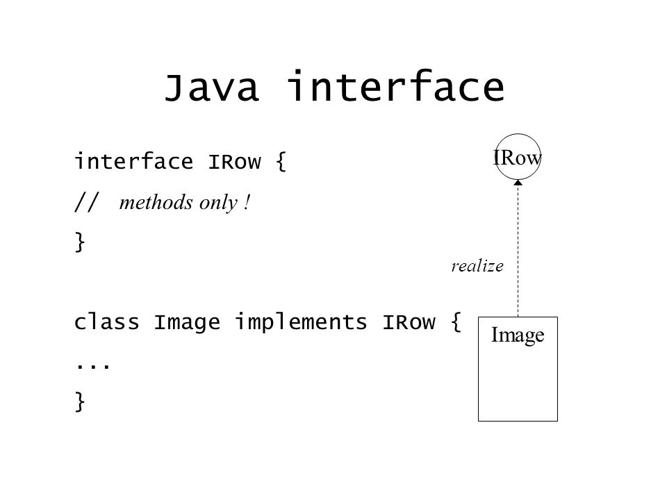 Java interface interface IRow { // methods only ! } class Image implements IRow {... } IRow Image realize