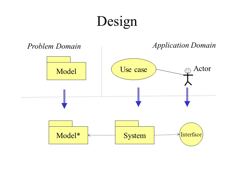 Design Problem Domain Application Domain ModelModel* Use case Actor Interface System