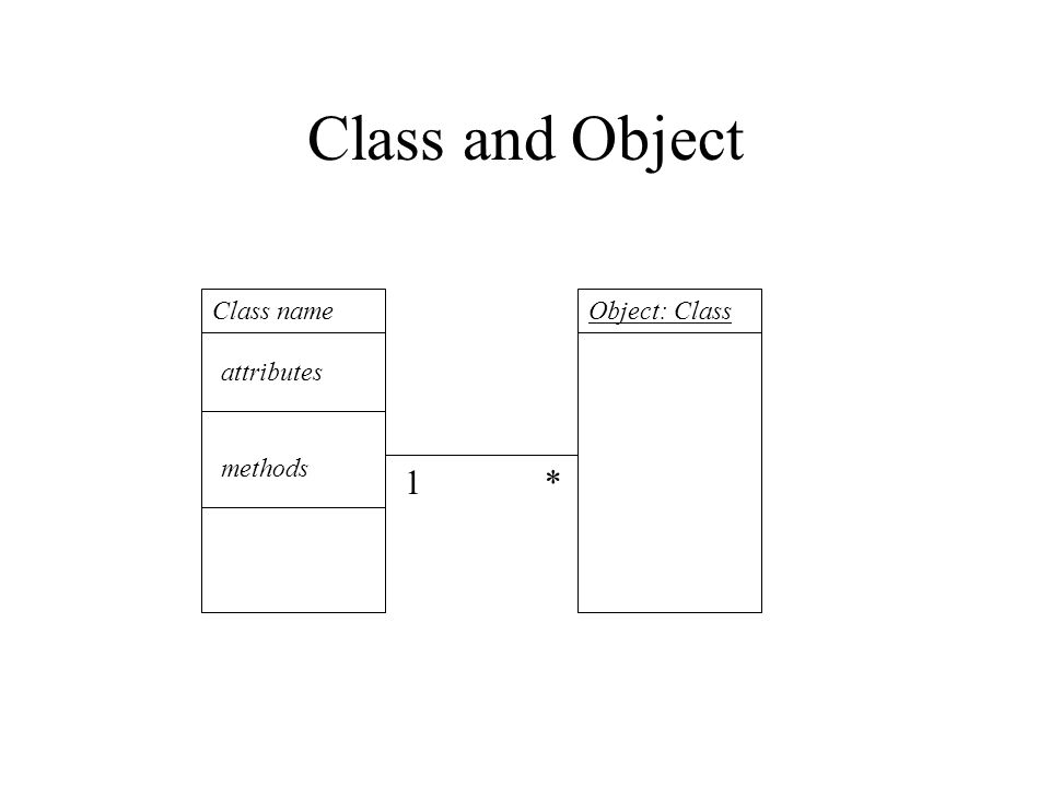 Class and Object Class name attributes methods Object: Class 1*