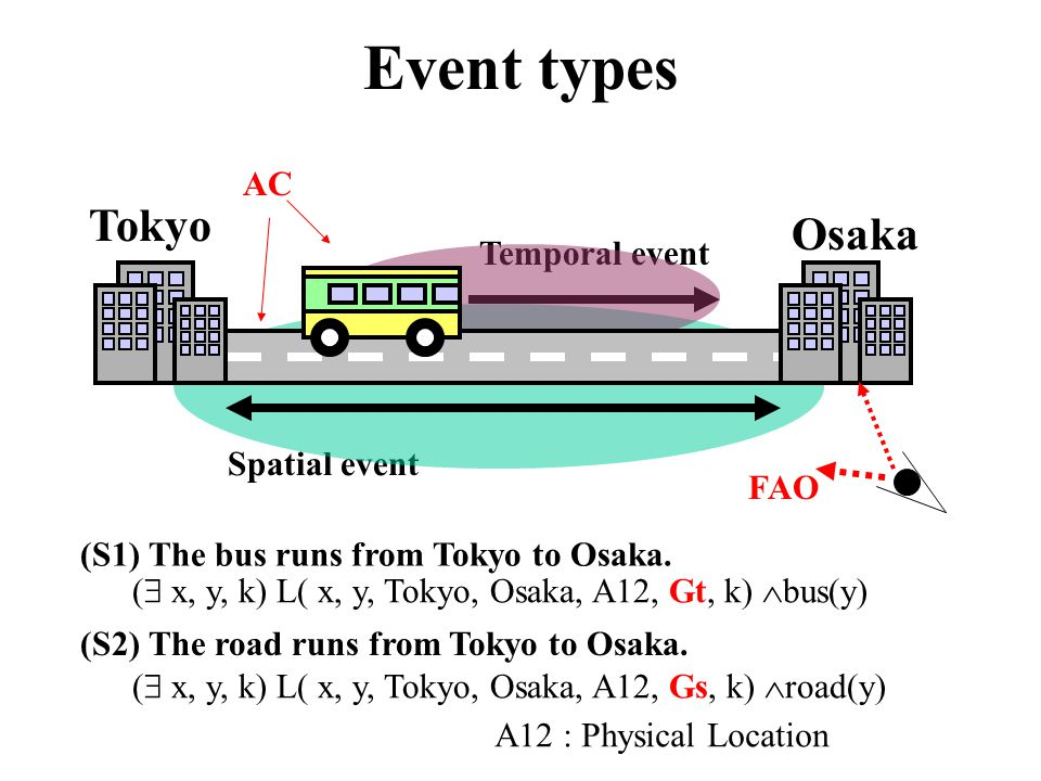 (S1) The bus runs from Tokyo to Osaka.
