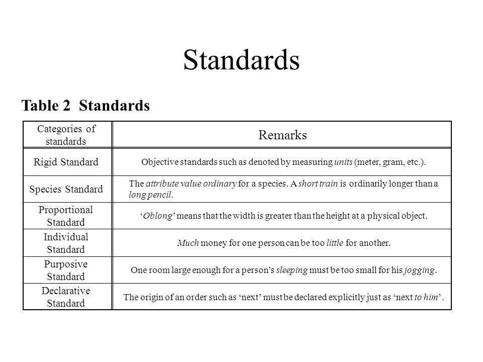 Table 2 Standards Categories of standards Remarks Rigid Standard Objective standards such as denoted by measuring units (meter, gram, etc.).