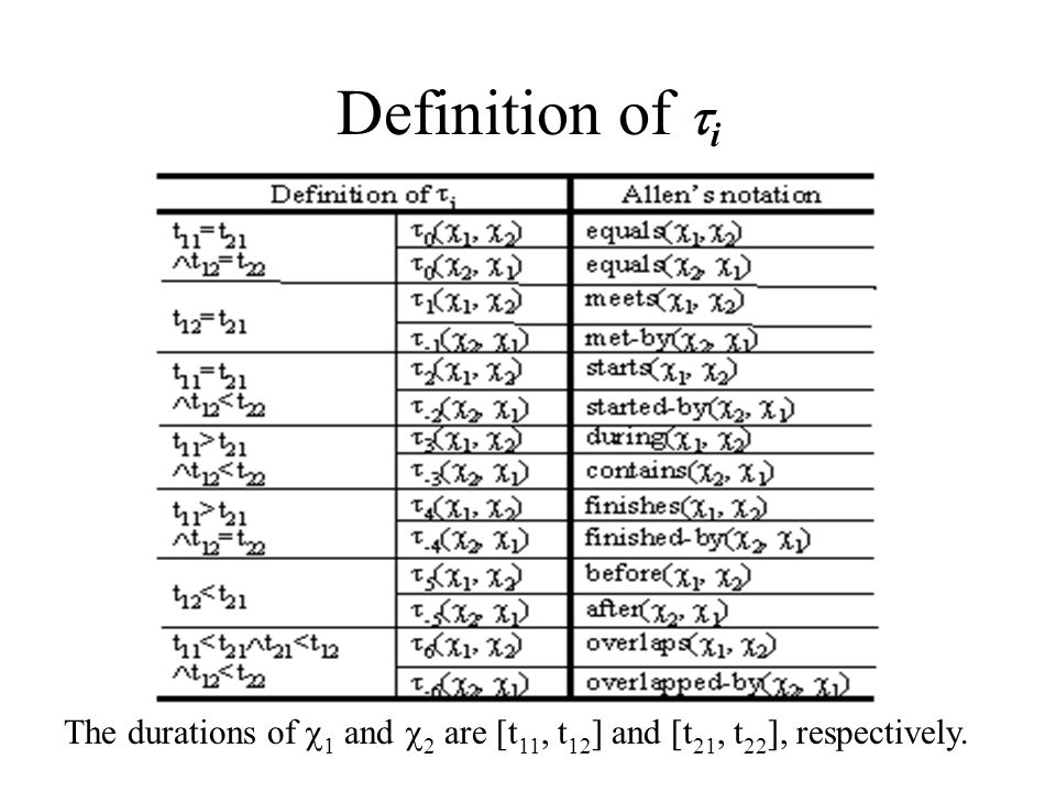 Definition of  i The durations of  1 and  2 are [t 11, t 12 ] and [t 21, t 22 ], respectively.