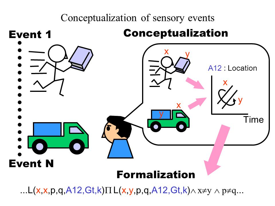 Conceptualization of sensory events...L(x,x,p,q,A12,Gt,k)  L(x,y,p,q,A12,Gt,k)  x  y  p  q...