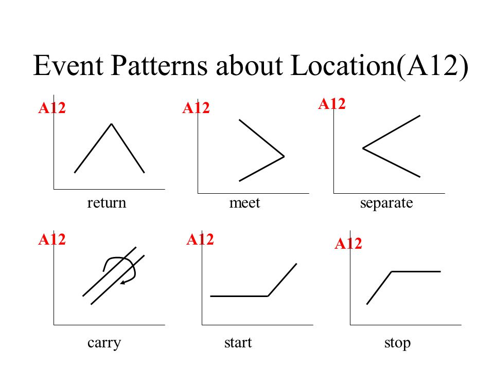 Event Patterns about Location(A12) A12 return meet separate carry start stop