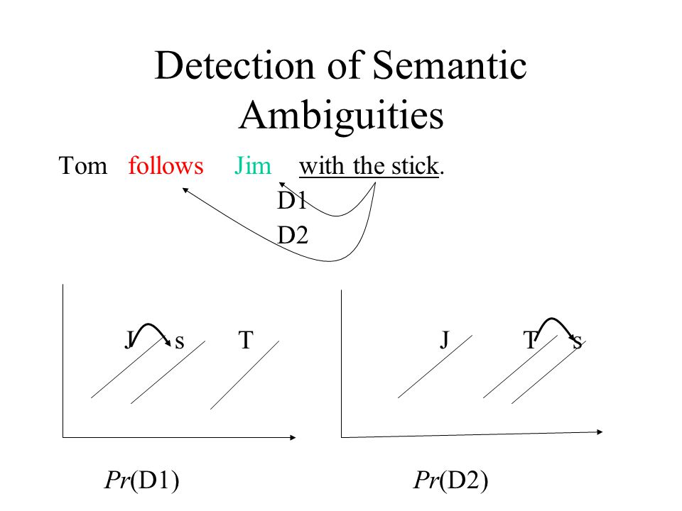 Detection of Semantic Ambiguities Tom follows Jim with the stick. D1 D2 J s T J T s Pr(D1) Pr(D2)