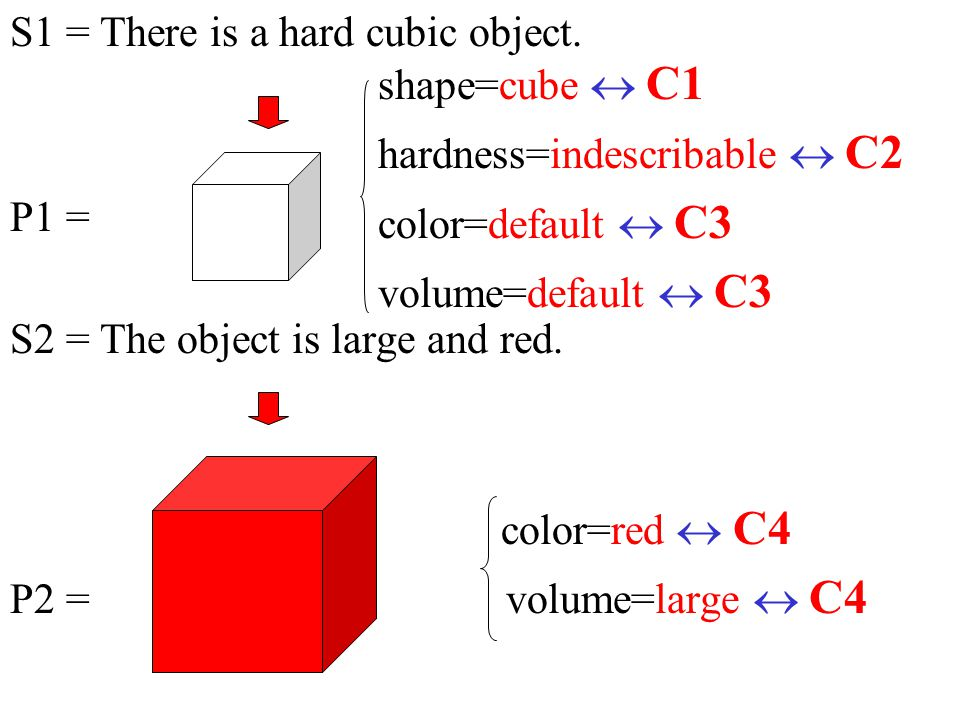 S1 = There is a hard cubic object.P1 = S2 = The object is large and red.