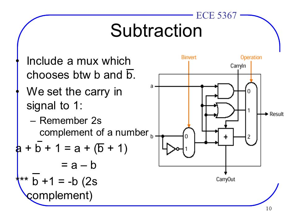 10 ECE 4436ECE 5367 Subtraction Include a mux which chooses btw b and b.