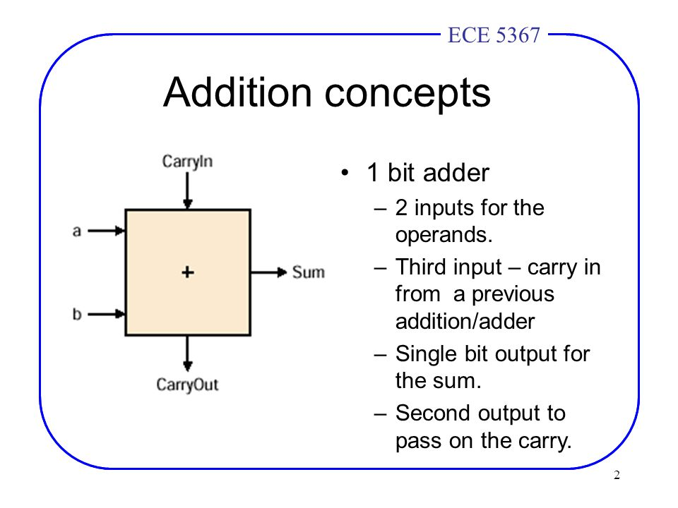 2 ECE 4436ECE 5367 Addition concepts 1 bit adder –2 inputs for the operands.