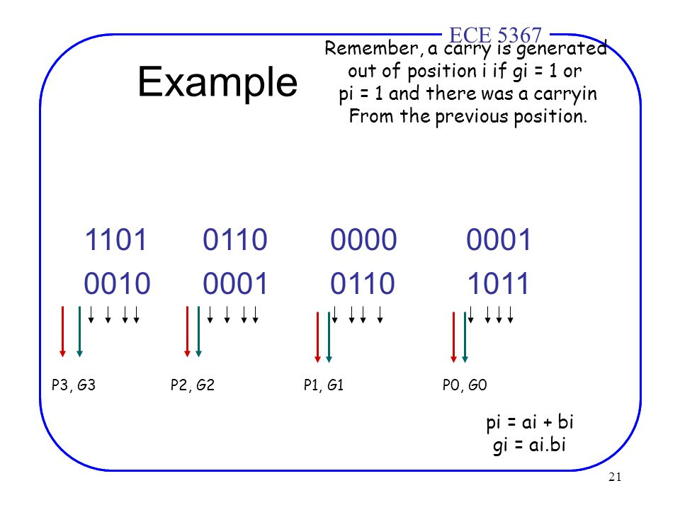 21 ECE 4436ECE 5367 Example 1101 011000000001 0010 000101101011 P3, G3P2, G2P1, G1P0, G0 Remember, a carry is generated out of position i if gi = 1 or pi = 1 and there was a carryin From the previous position.