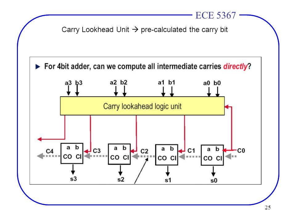 25 ECE 4436ECE 5367 Carry Lookhead Unit  pre-calculated the carry bit