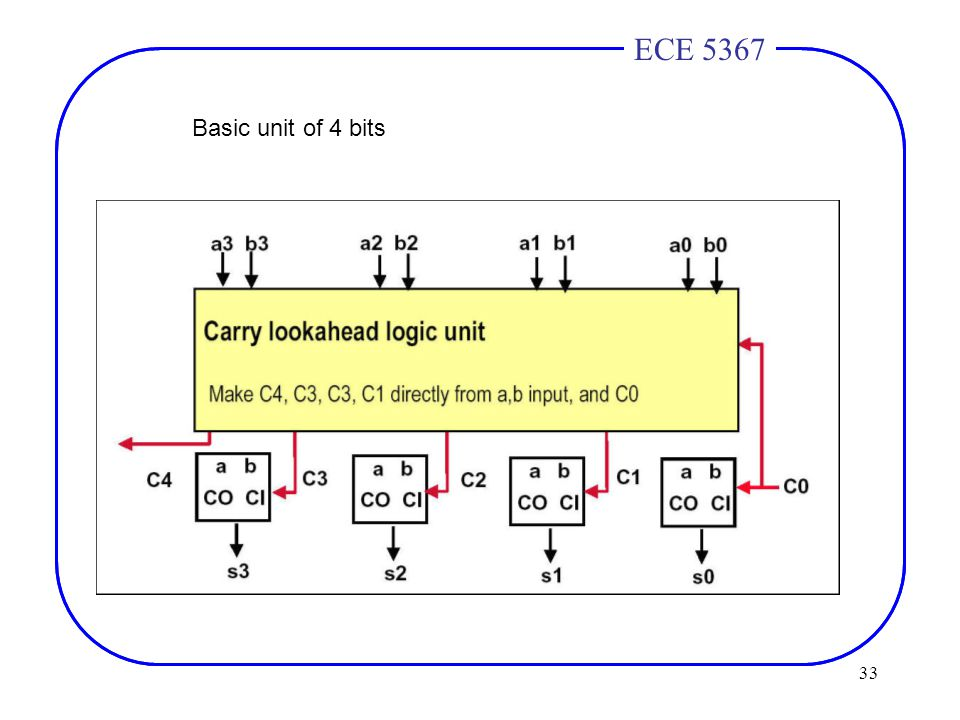 33 ECE 4436ECE 5367 Basic unit of 4 bits
